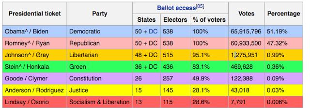 Photo Credit - Wikipedia - 2012 United States Presidential Contest Vote Totals